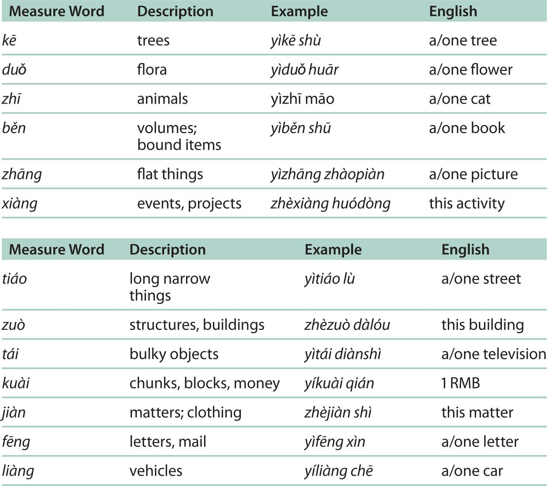 Ignoring Chinese Measure Words Measure Word Or