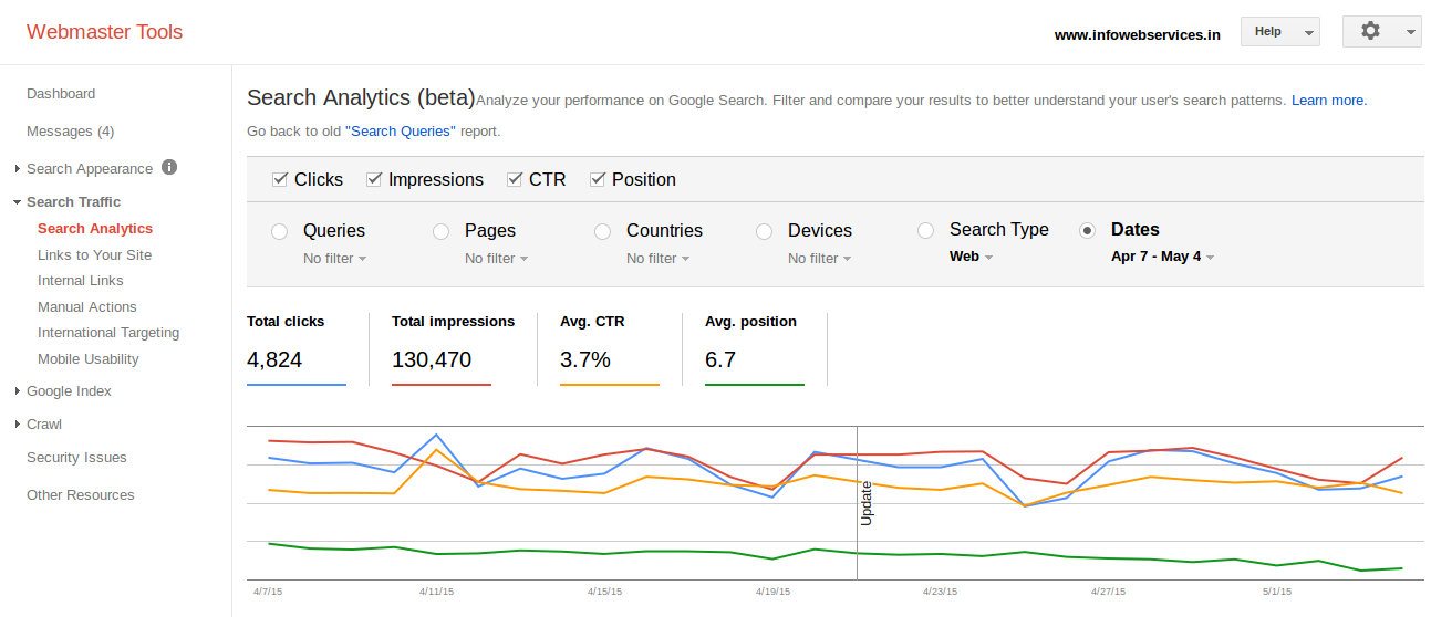 Google Webmasters Tools integrates Google Analytics reports   A screen shot of Google Webmaster Tools and its new Search Analytics (beta) which provides latest information about total impressions and clicks (CTR)