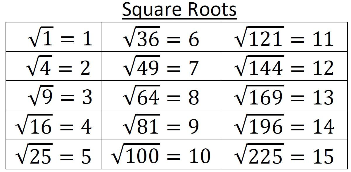 Square Roots Reference Card  Th Grade Number System NsA