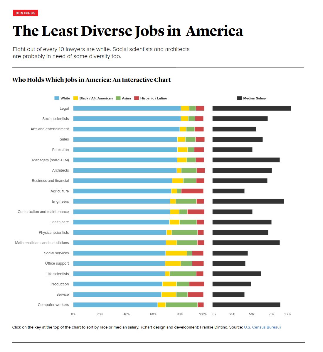 """""""The Least Diverse Jobs In America."""" by The Atlantic 