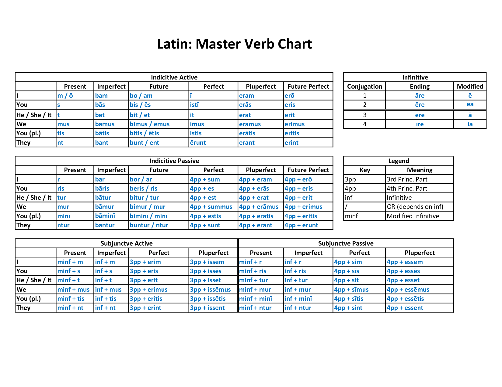 Image Result For Latin Verb Conjugation Chart Latin Conjugation