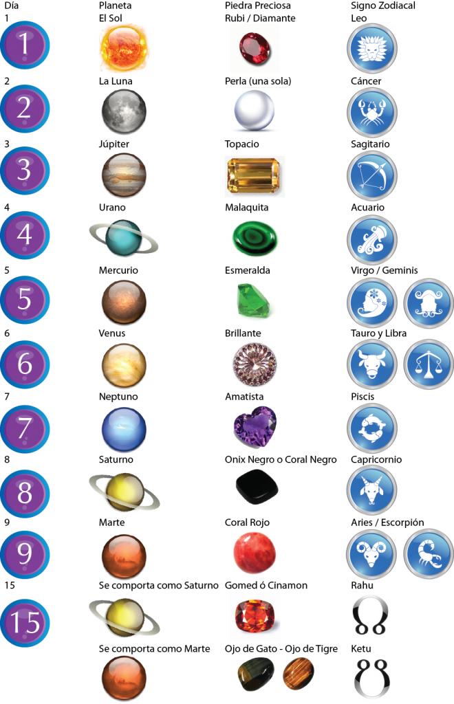 Cuadro explicativo piedras preciosas secretos de las for Significado de las piedras