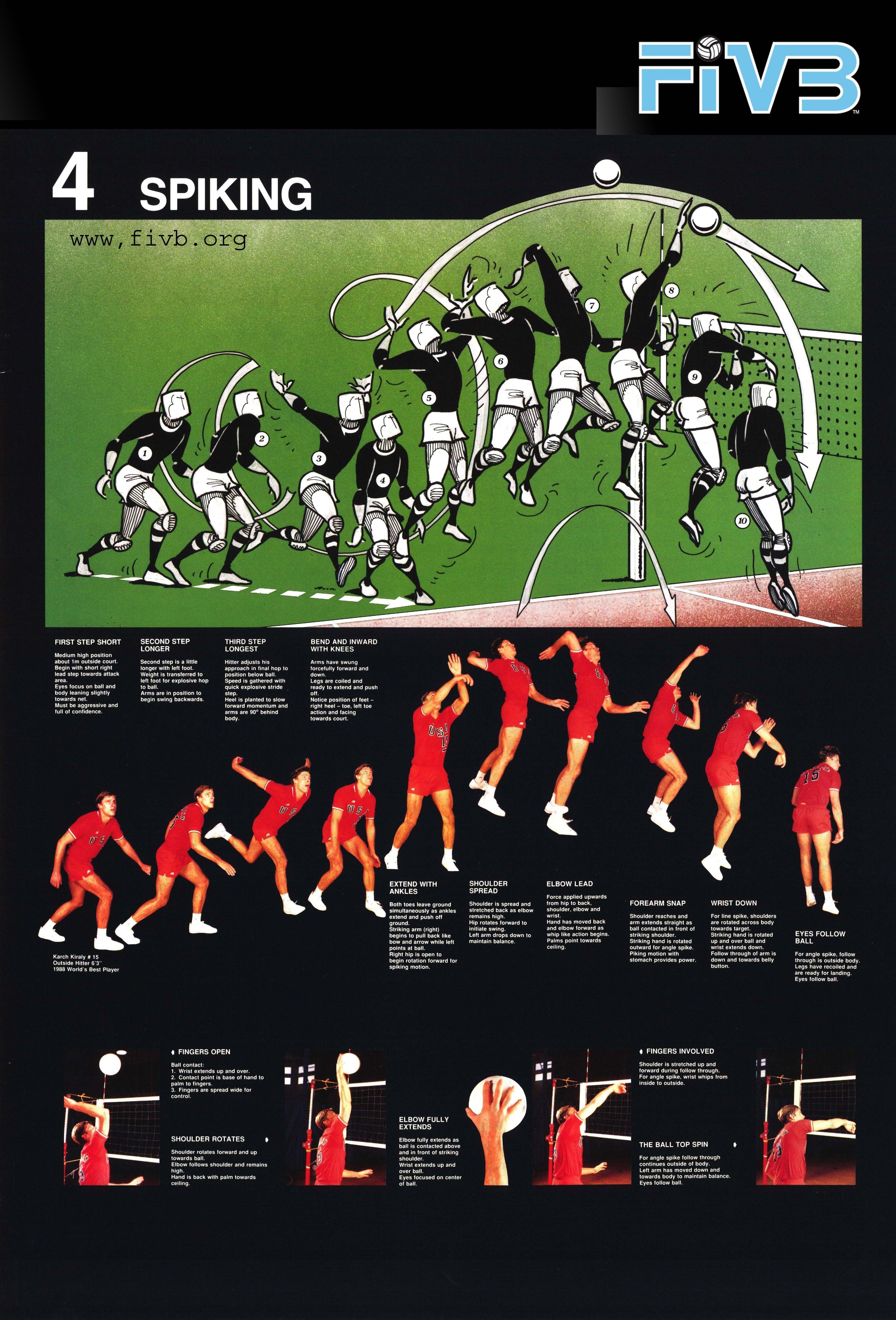 Www Fivb Org En Technical Coach Technical Posters Highres Fivb 20hitting 20man Jpg Coaching Volleyball Volleyball Drills Volleyball Training
