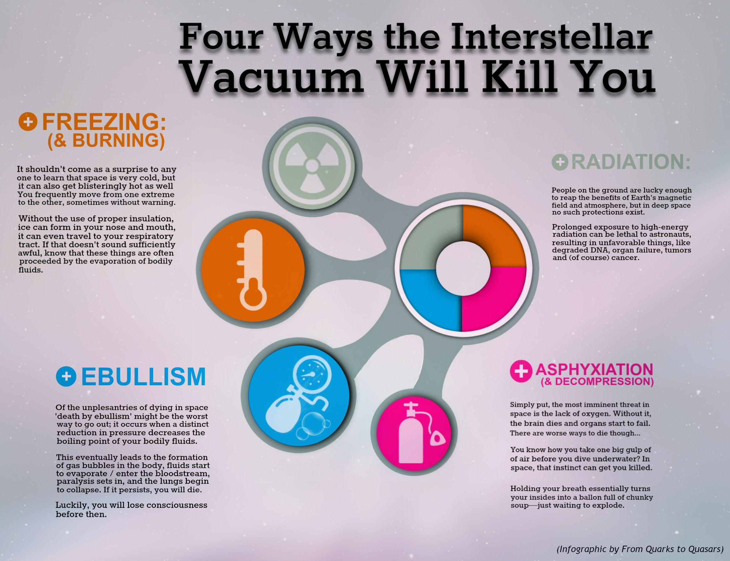 Here's how you would really die if you were exposed to the vacuum of space. #Science infographic