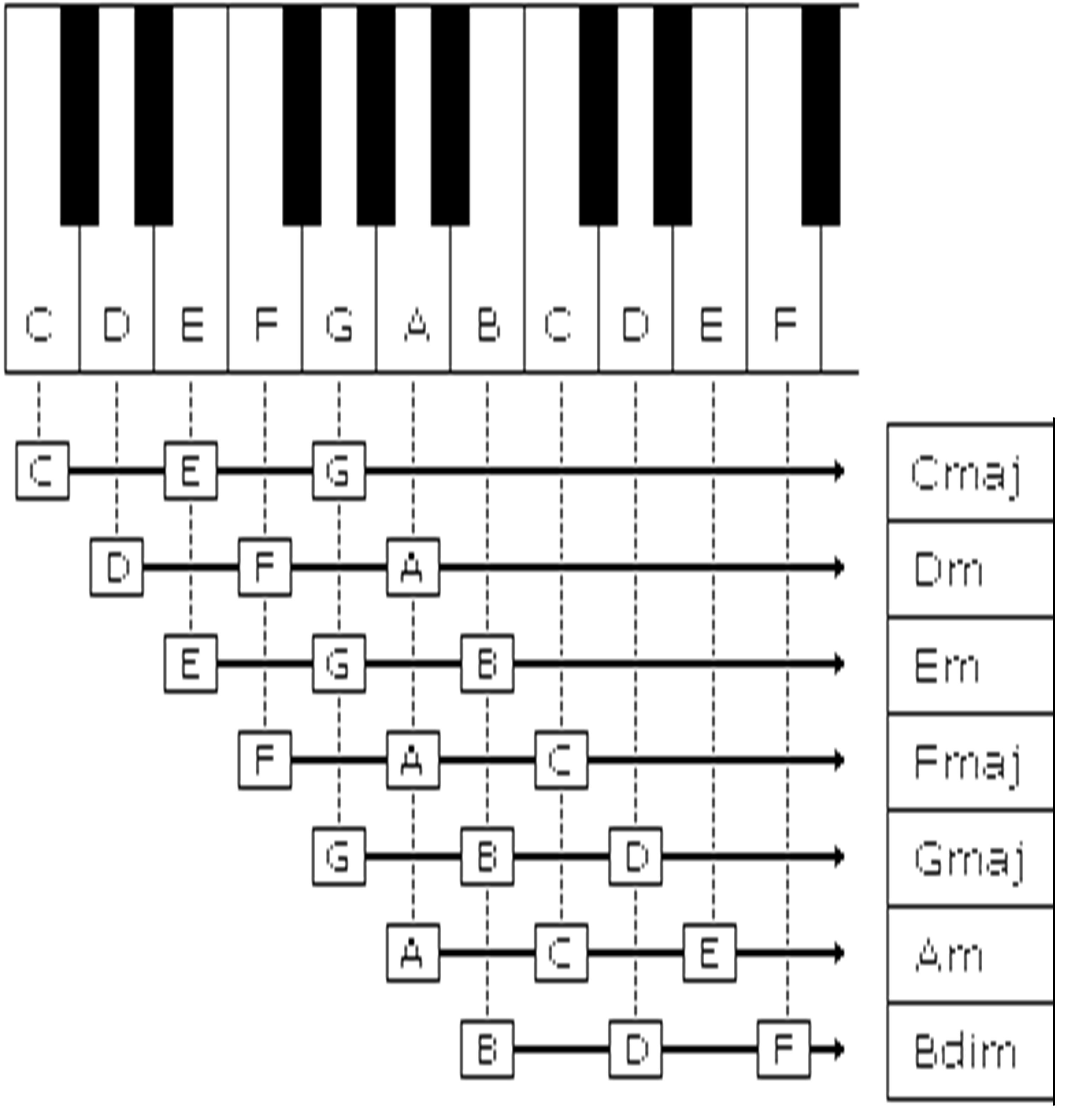 Complete Piano Chord Chart Pdf I6 Jpg 3033 3162 With Images
