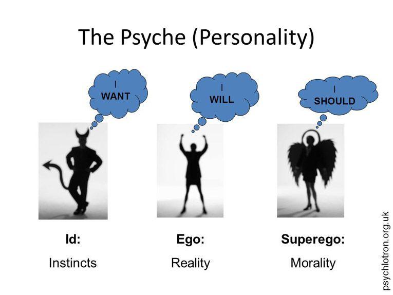 Ello Yo Y Superyó Modelo De La Mente Humana Sigmund Freud Ap Psychology Archetypes Psychology Courses
