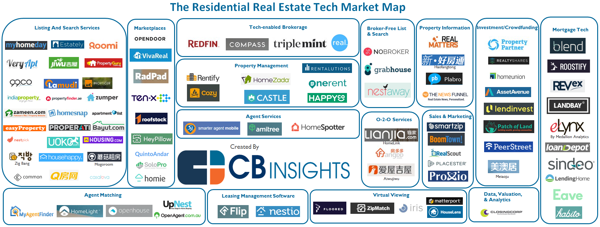 Startups reshaping residential real estate buying and