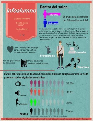 infografía con información de los alumnos.