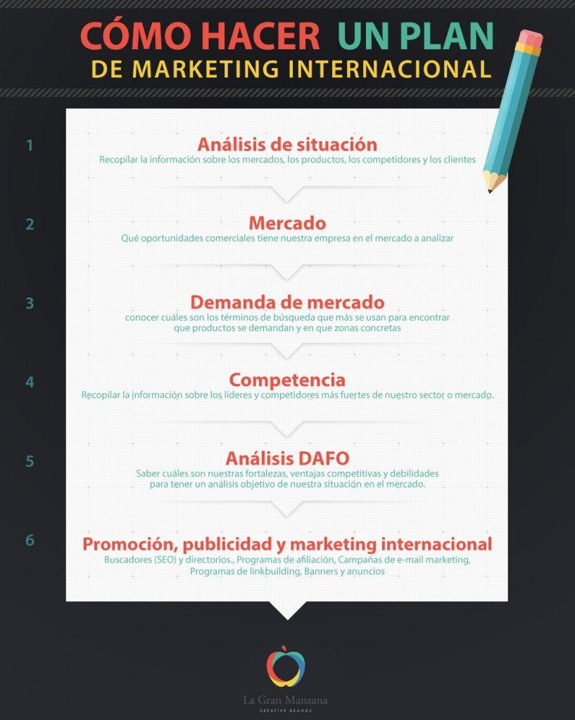 Cómo-hacer-un-Plan-de-marketing-Internacional-ejemplo #LGMblog ...
