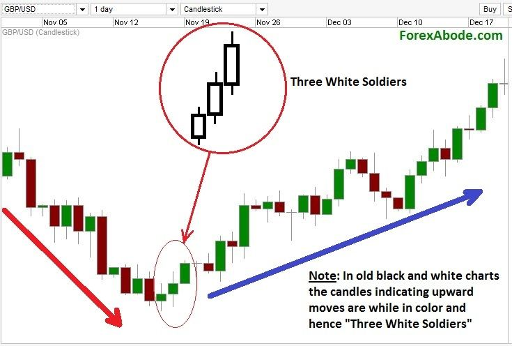 Three White Soldiers Pattern On A Forex Chart Pendidikan Pola