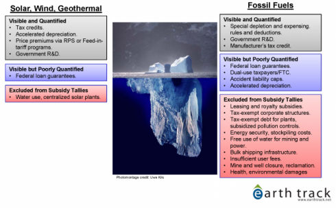 Fossil Subsidies The Tip Of The Iceberg Fossil Fuels Nuclear Energy Energy Development
