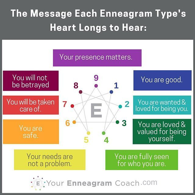 Series Summary For Quot The Message Your Heart Longs To Hear Quot Each Enneagram Type S Heart Longs To