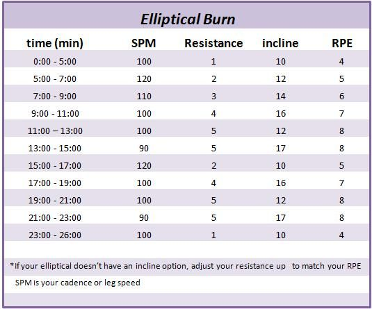 how to use elliptical to burn fat