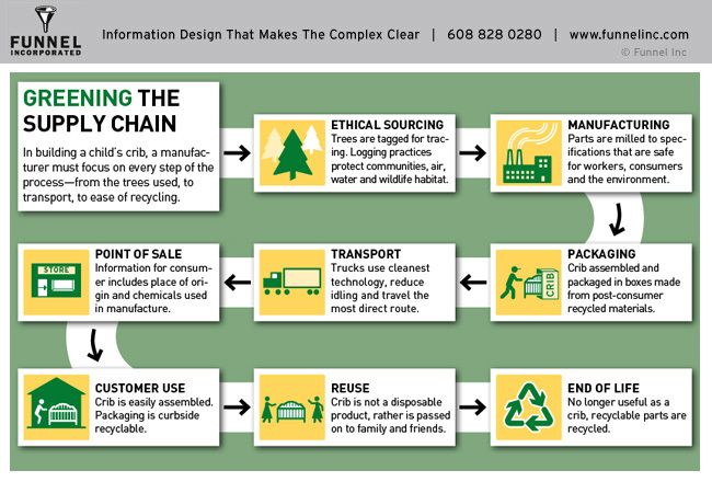 Walmart S Green Supply Chain Supply Chain Sustainable Supply Chain Supply Chain Supply Chain Management