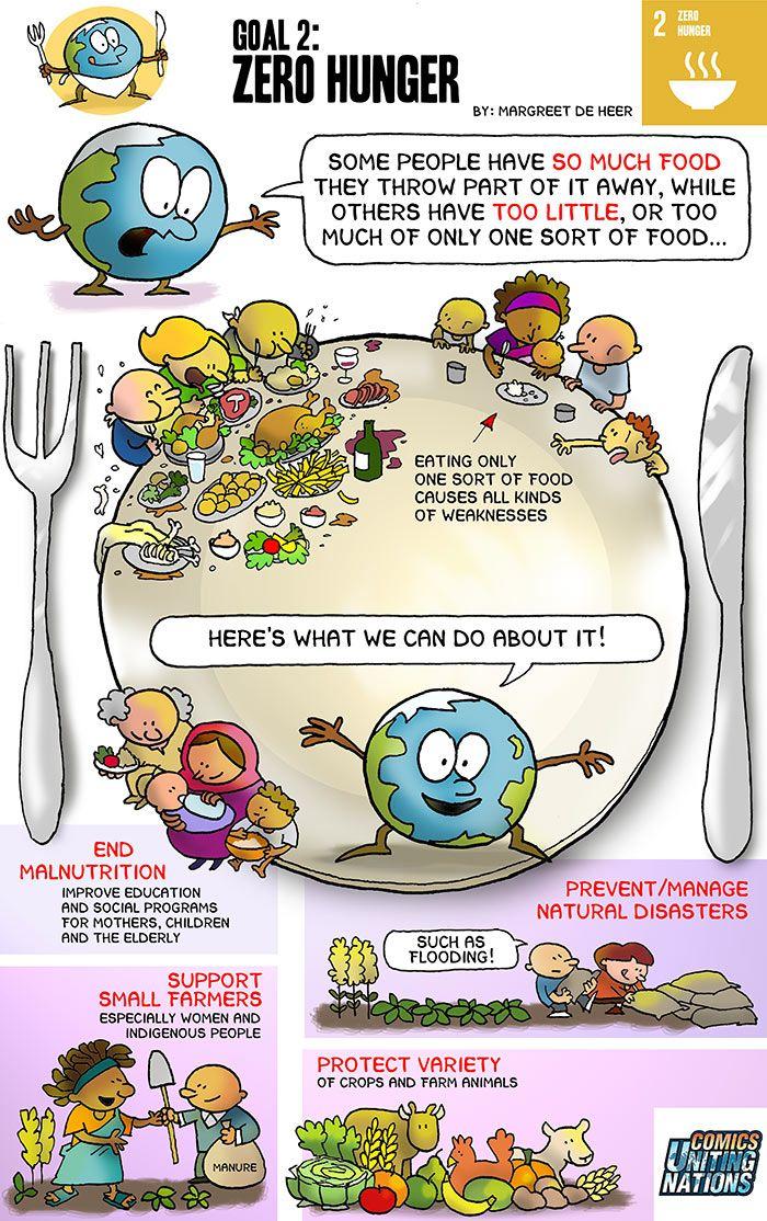 Zero Hunger   Sustainable Development Goals   Un ...