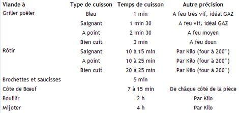 THERMOSONDE: Idéalement on mettra au four à 200° pour faire griller. Au bout de 15 minutes on commence à prendre la température. AGNEAU, BOEUF, VEAU : Saignant :  c'est prêt quand la température intérne est à 63°C Rosé :  68°C  à point :  70°C Bien cuit :  77°C VOLAILLE : Entière :  82°C découpée:  77°C  Hachée: 75°C PORC : Cuit : 70°C  Très cuit :  77°C