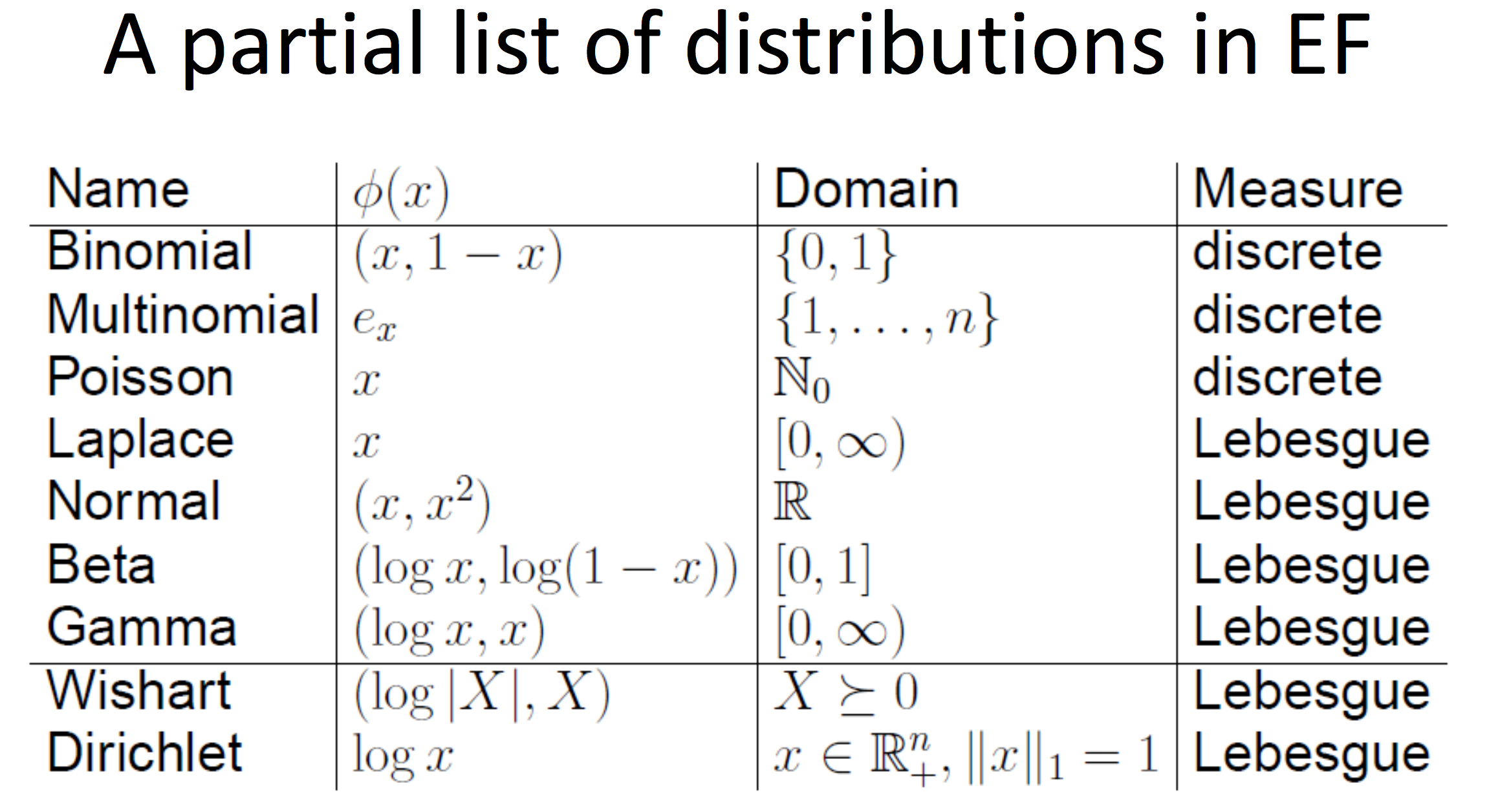 Exponential Family Distributions