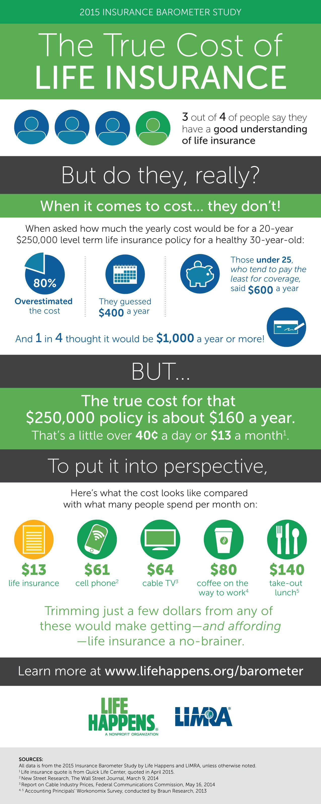 What Does Life Insurance Really Cost For The Average Person The