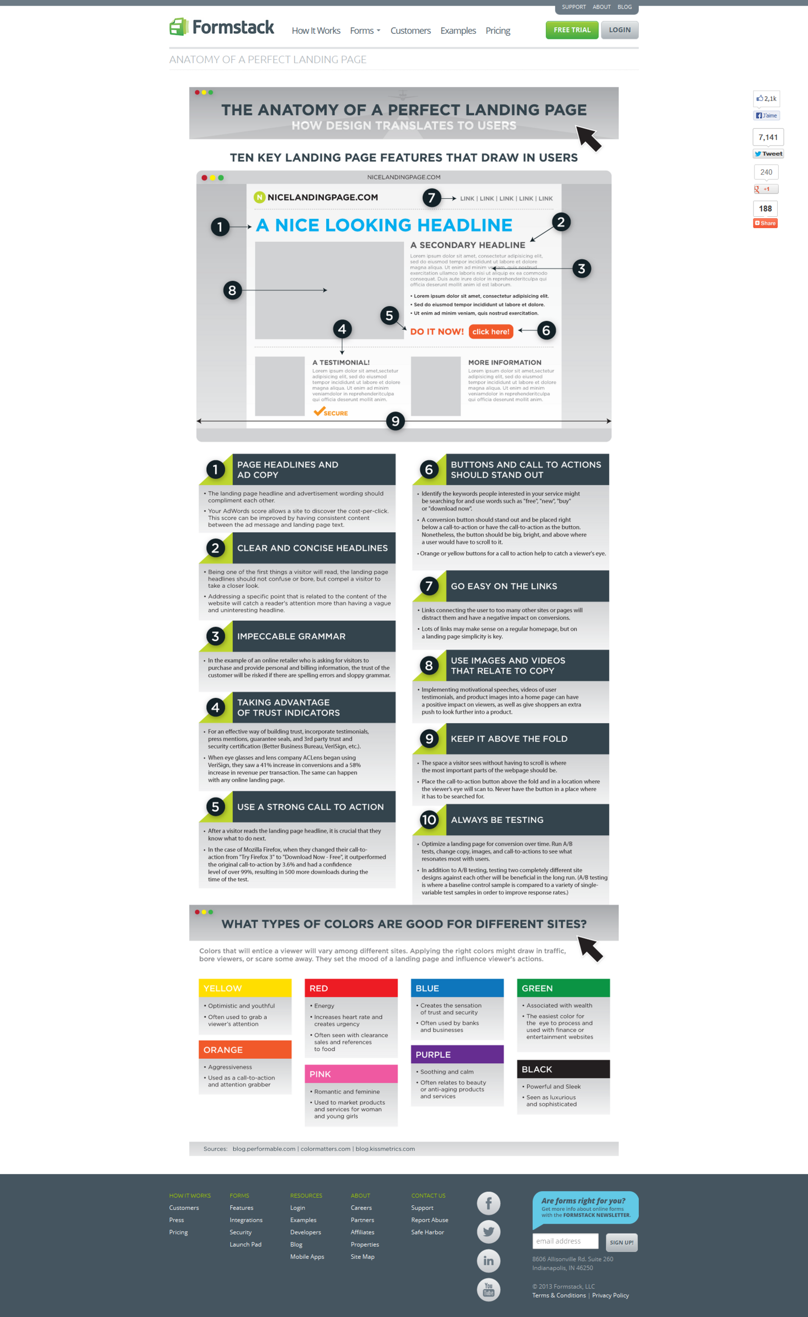 The anatomy of a perfect landing page | Web likey | Pinterest ...
