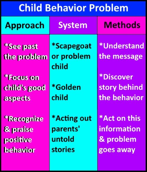 how to help my child with behavior problems