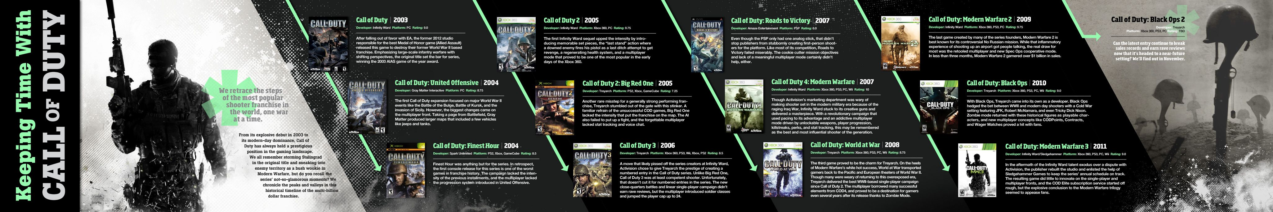 Call Of Duty Timeline Call Of Duty Black Ops Duties