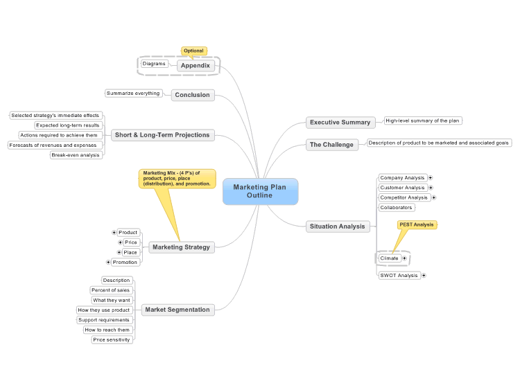 Marketing Plan Outline  Marketing Mind Maps    Outlines