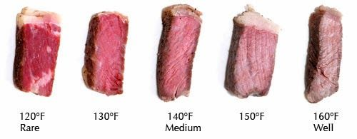 Steak lovers all like their steak cooked a certain way, and why not? Having a great steak is part of enjoying the good life and our individual choices are what make us unique....