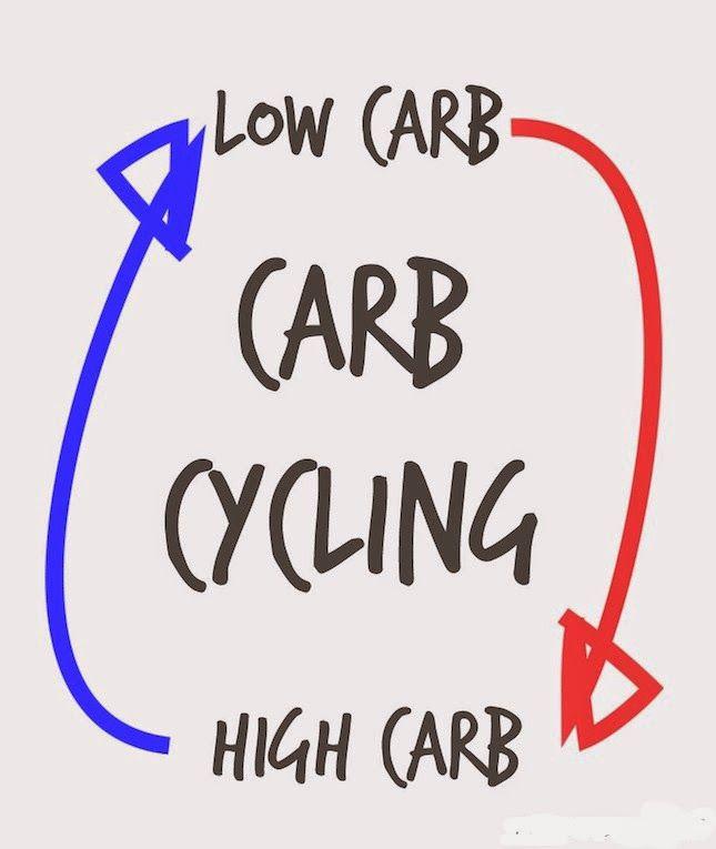 Carb Cycling, i vari metodi di Chris Powell ~ Luisa Trainer