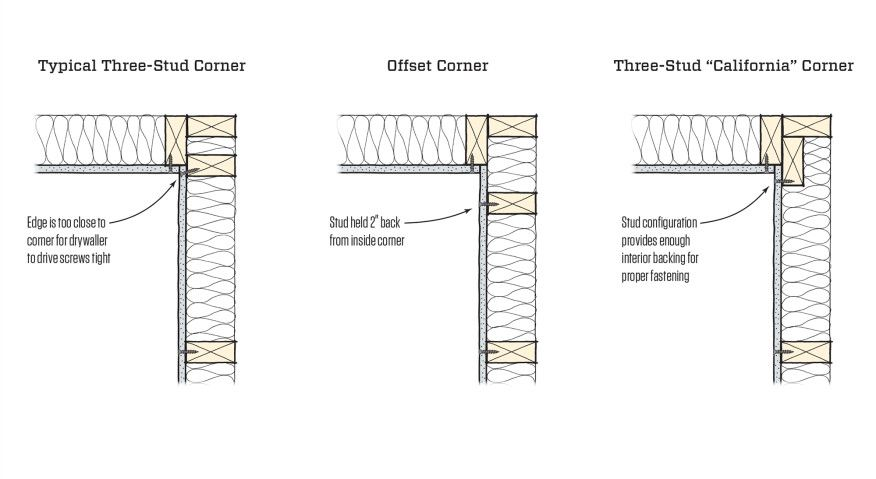 Pin On Construction Techniques