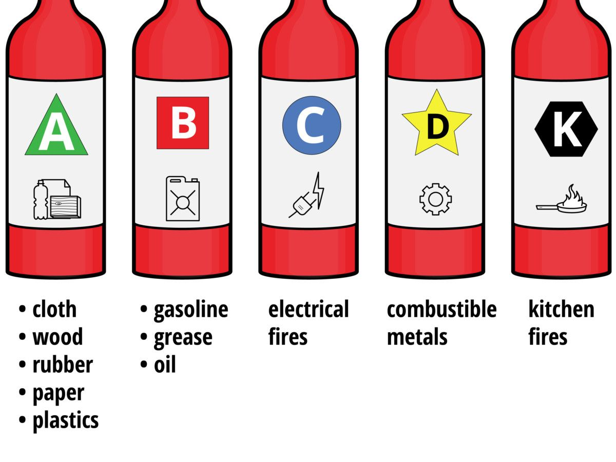 Pin By Learn2earn On Safety Management Fire Extinguisher Fire Extinguishers Extinguisher