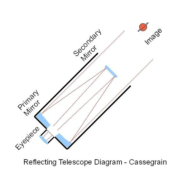 a diagram to explain reflecting telescopes