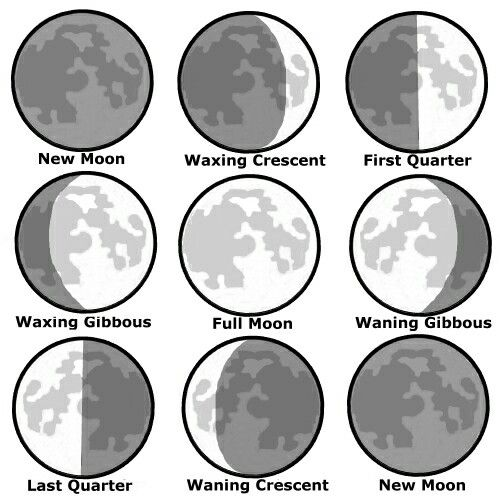The Phases Of The Moon Form An Important Part Of A Witches Practice