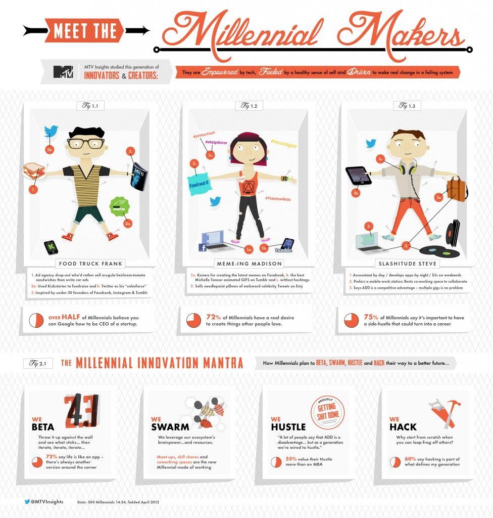 Mtv Millennial Makers Infografia Anuario