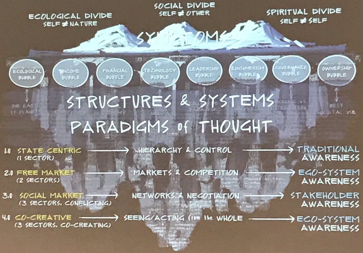 Theory U Strutures Systems Paradigms Of Thought Paradigm