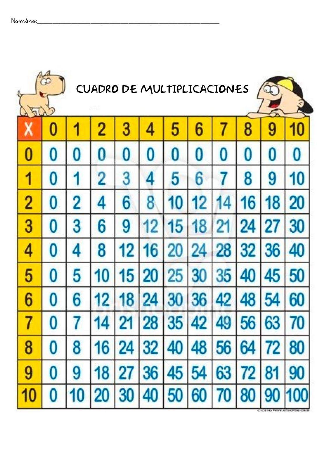 Fichas para repasar las tablas de multiplicar y hacer ejercicios de ...