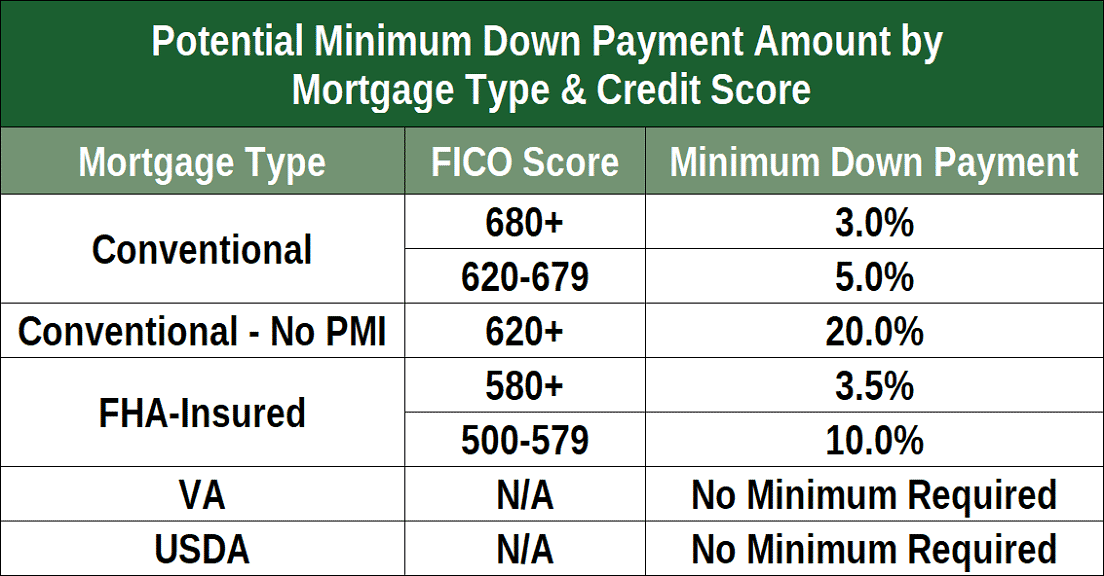 What Is The Minimum Credit Score For A Kentucky Fha Mortgage Home