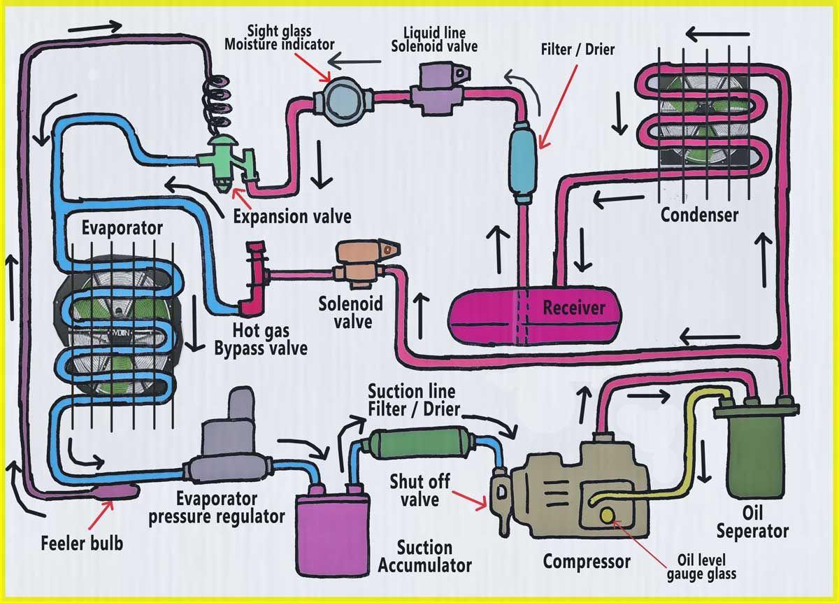 Evaporator Applications Of Refrigeration In 2020 Refrigeration