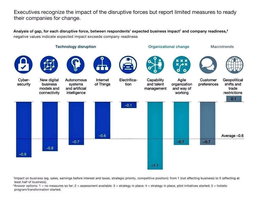 Executives Recognize The Impact Of The Disruptive Forces But