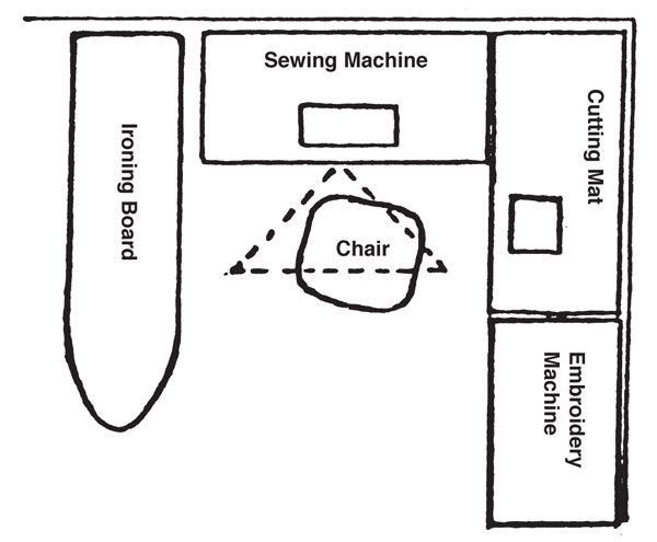 Sewing rooms in small spaces fig 2 illustration of a for Sewing room layout