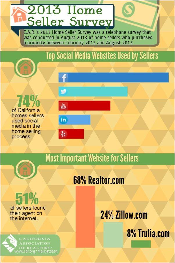 2013 Home Seller Survey Real Estate Sales In California San Jose Real Estate Agent Real Estate Infographic California Real Estate California Homes