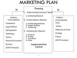 To Start A Marketing Plan You Have To Consider What To Produce