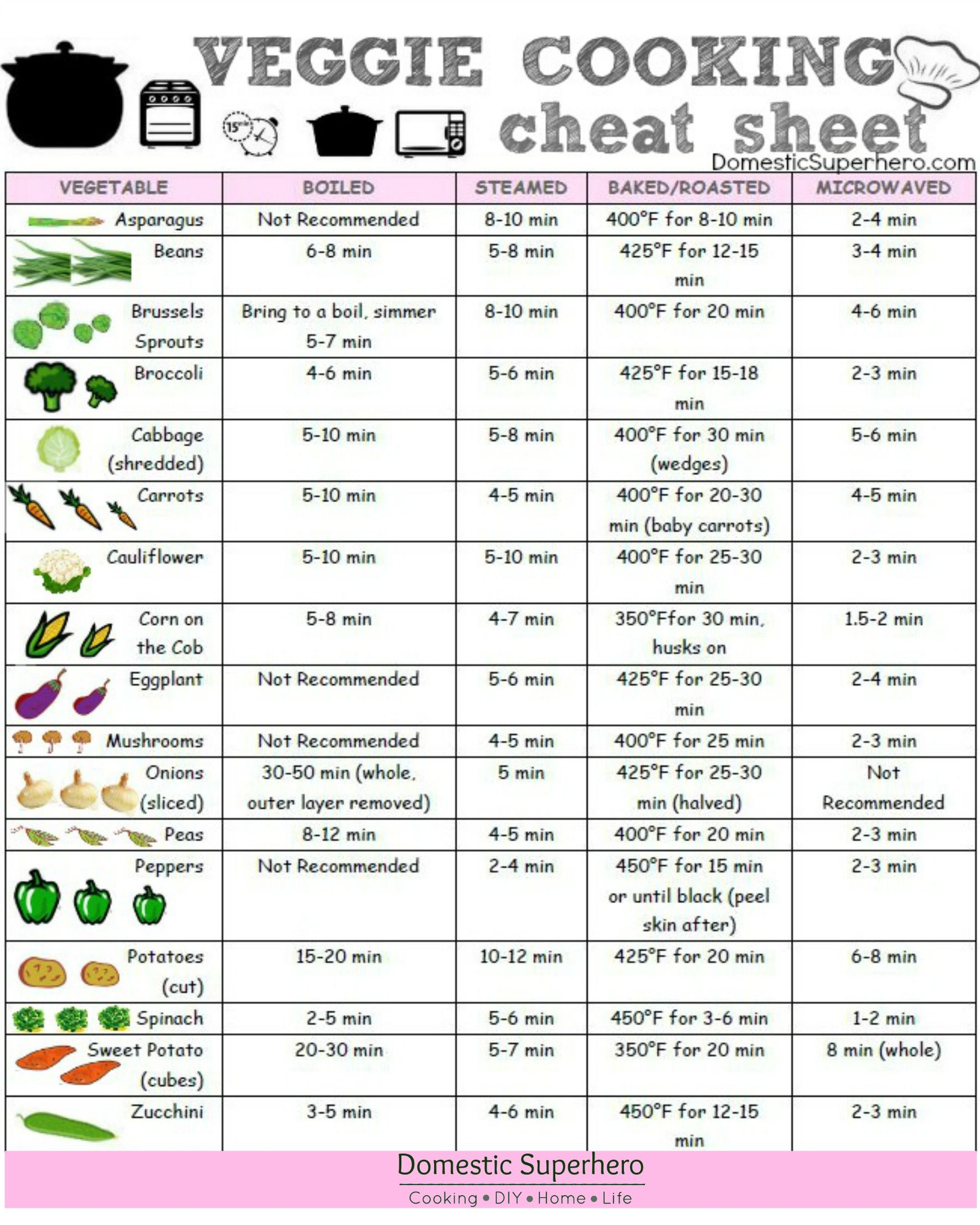 Veggie Cooking Cheat Sheet With Free Printable Free