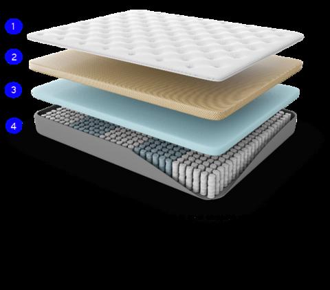 Alexander Signature Hybrid Hybrid mattress reviews