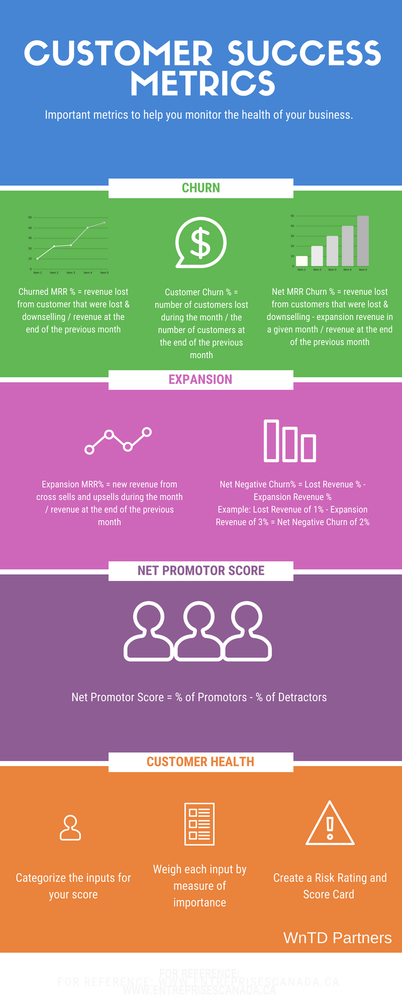 Customer Success Metrics Success, Customer engagement