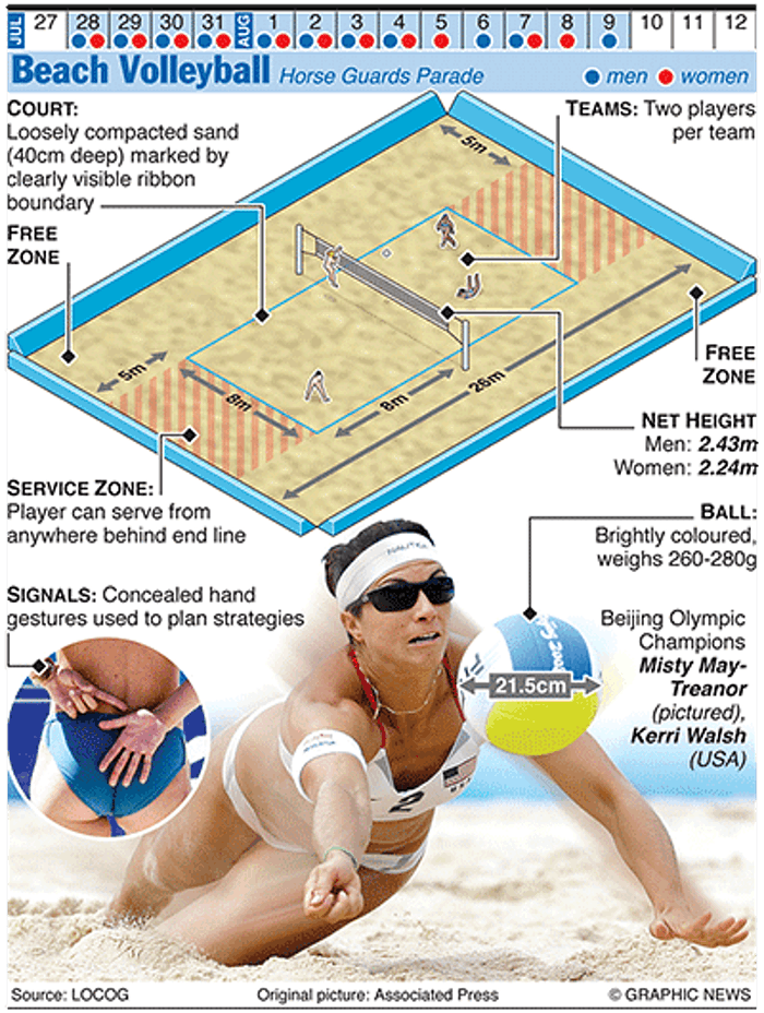 Olympics 2012 In Infographics Ball Games Beach Volleyball Olympic Games Olympics