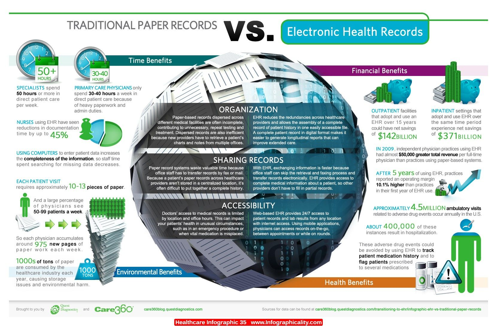 Healthcare Infographic 35 - http://infographicality.com/healthcare-infographic-35/