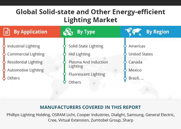 Solid-state and Other Energy-efficient Lighting Market Growth 2018-2023 #lightemittingdiode