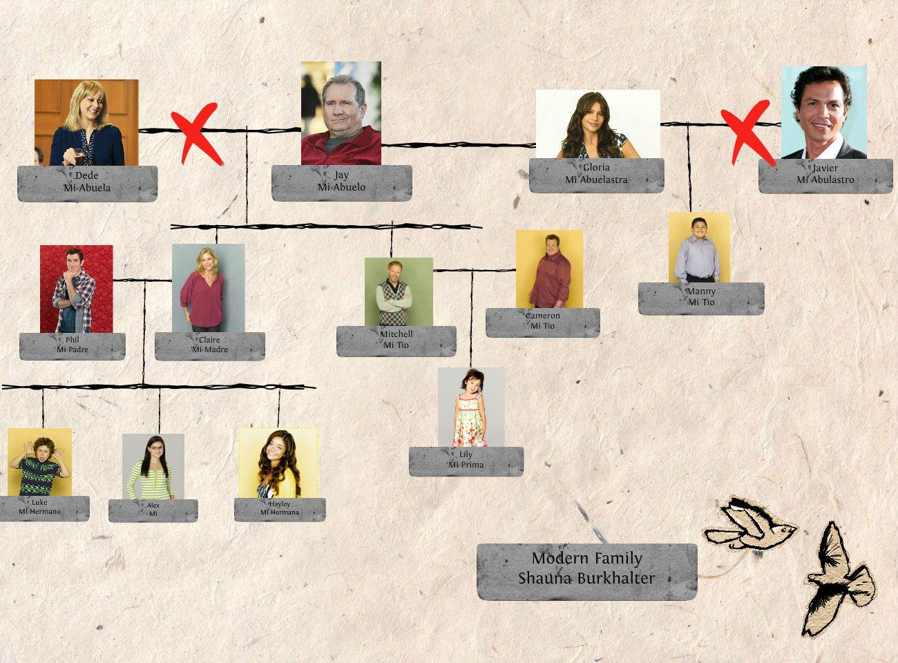 spanish family tree template spanish family tree