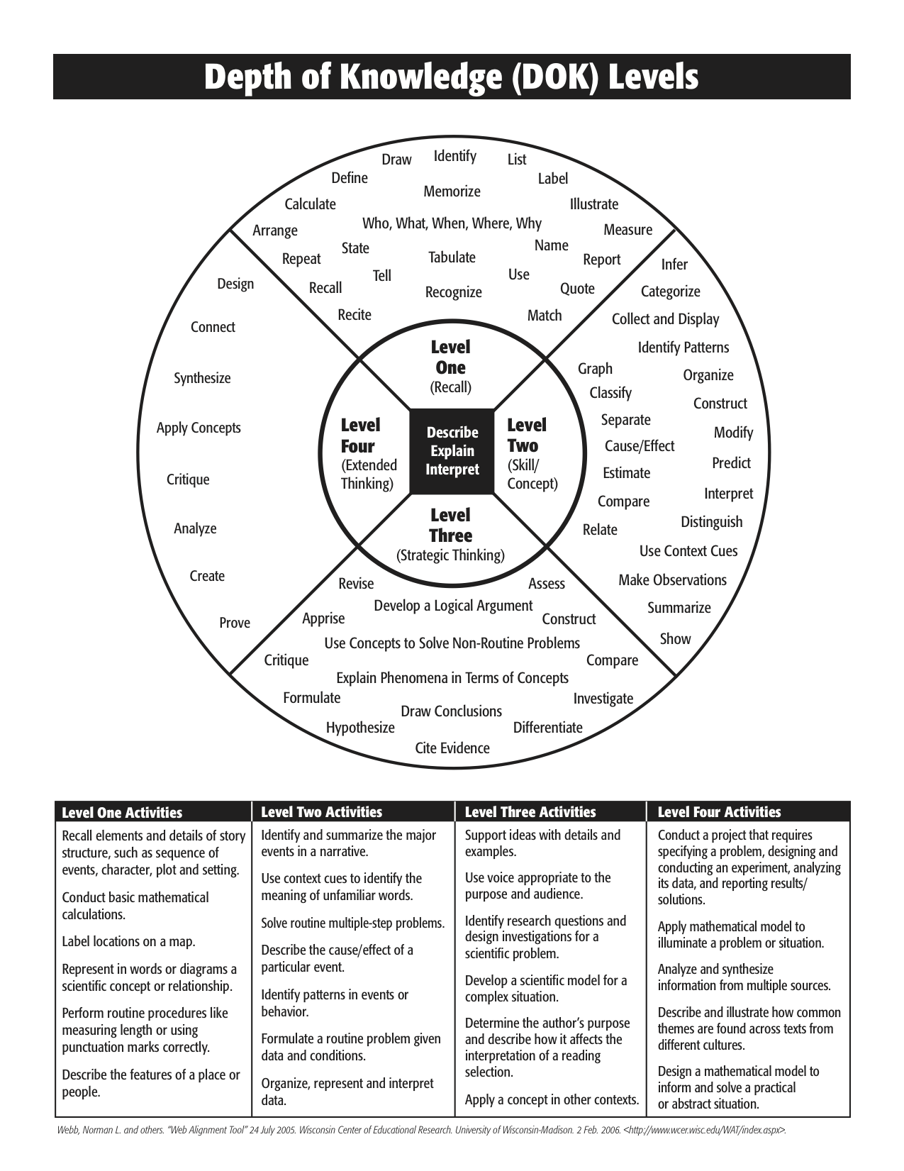Bloom's Taxonomy revised:Depth of Knowledge
