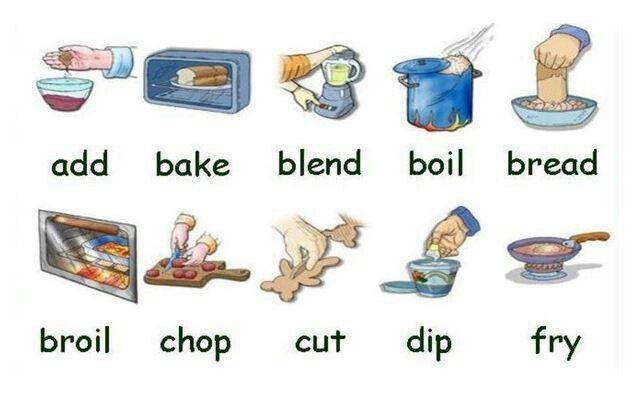 Vocabulario Utensilios De La Kitchen En Ingles Buscar Con Google